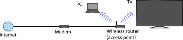 wireless connection  built in wireless lan sony tv operating manual sony tv operating manual