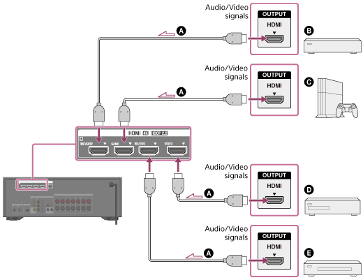 Help Guide Connecting Devices With Hdmi Jacks