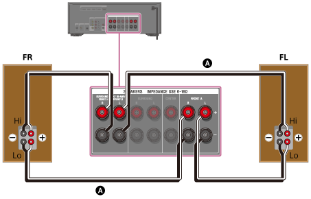 Help Guide | Connecting 5.1-channel speaker system with bi-amplifier ...