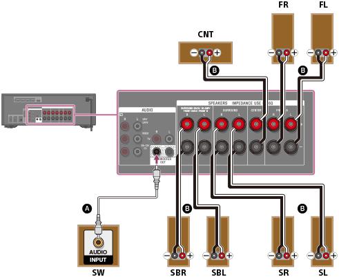 Help Guide Connecting 7 1 Channel Speaker System Using
