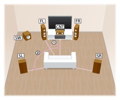 Help Guide Installing 5 1 Channel Speaker System