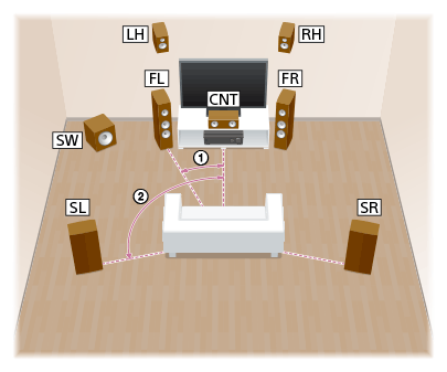 Help Guide | Installing 7 1-channel speaker system using front high