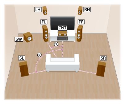 Help Guide Installing 7 1 Channel Speaker System Using