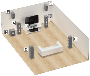 Help Guide Installing 7 1 Channel Speaker System Using