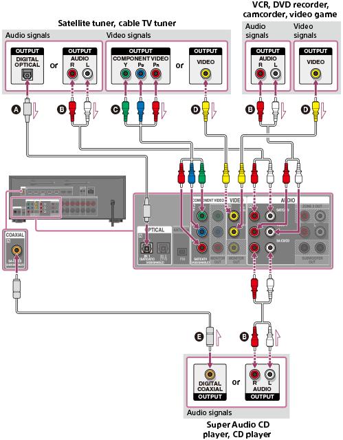 инструкция Sony Str-dn1060 - фото 9