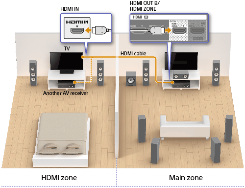 HDMI OUT B ZONE Terminals For Example Movies Or Music From An AV Device Located In The Living Room Can Be Played At High Quality A Bedroom