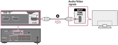 with just one hdmi cable connection, you can listen to the tv audio from  the speakers connected to the receiver while the receiver sends audio and  video to