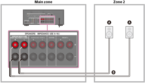 Help Guide 1 Connecting The Speakers In Zone 2 And Or