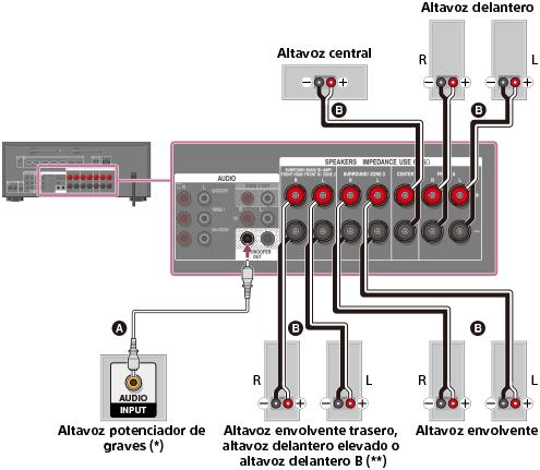Gu 237 A De Ayuda C 243 Mo Conectar Los Altavoces