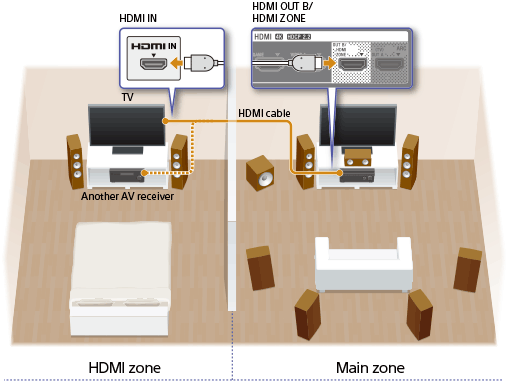 To The HDMI OUT B ZONE Jack For Example Movies Or Music From An AV Device Located In Living Room Can Be Played At High Quality A Bedroom
