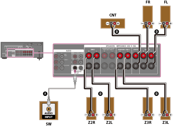 Str Dn1070 Help Guide Connecting 3 1 Channel Speaker