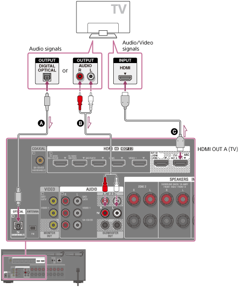 STR-DN1070 | Help Guide | Connecting a TV