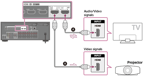 help guide connecting a tv connecting a tv and a projector