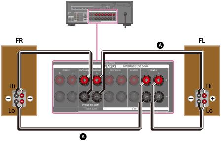 STR-DN1080 | Hilfe | Anschließen eines 5.1-Kanal-Lautsprechersystems ...