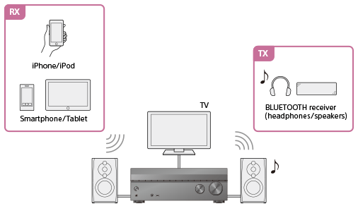 STR-DN1080 | Help Guide | What you can do with BLUETOOTH