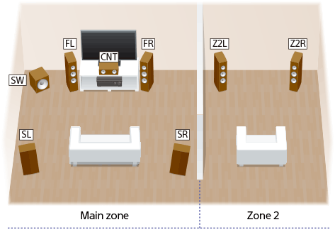 STR-DN1080 | Help Guide | What you can do with multi-zone features