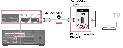 STR-DN1080 | Help Guide | Connecting a 4K TV
