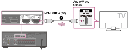 STR-DN1080 | Help Guide | Connecting a TV