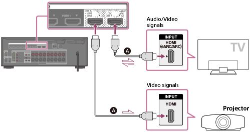 [DIAGRAM_3US]  STR-DN1080   Help Guide   Connecting a TV   Projector Tv Wiring Diagram      Sony.net