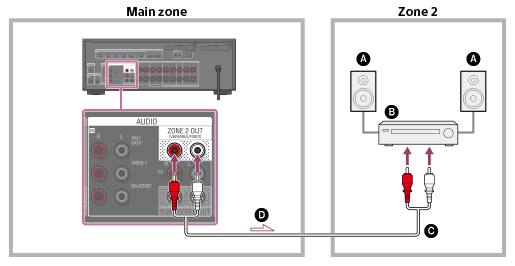 STR-DN1080 | Help Guide | Connecting another amplifier in Zone 2