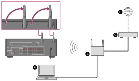Comment voulez-vous brancher l'ampli à la radio d'usine