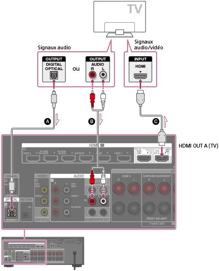 Raccorder le son surround au projecteur