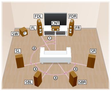 STR-ZA3100ES/STR-ZA2100ES/STR-ZA1100ES | Help Guide