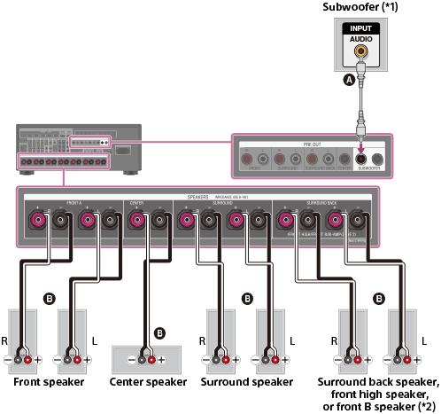 Hook up amp to av receiver