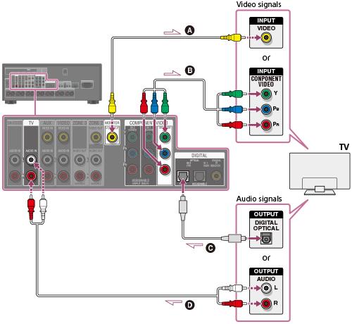 Help Guide Connecting A Tv For Str Za2000es Str Za1000es