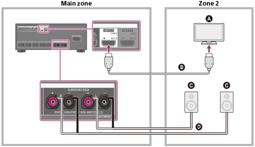 help guide connecting the speakers in zone 2 rh helpguide sony net connect speakers to tv connect speakers to tv without amplifier