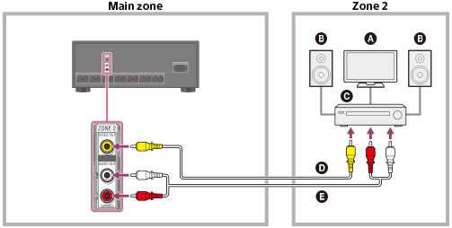Help Guide | Connecting another amplifier in zone 2/3