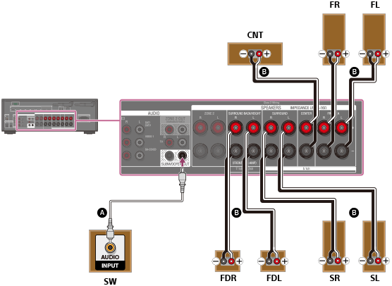 STR-ZA810ES | Help Guide | Connecting 5 1 2-channel speaker