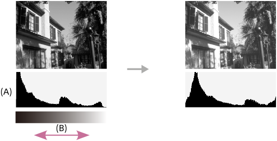픽셀 수와 밝기를 나타내는 히스토그램 그림
