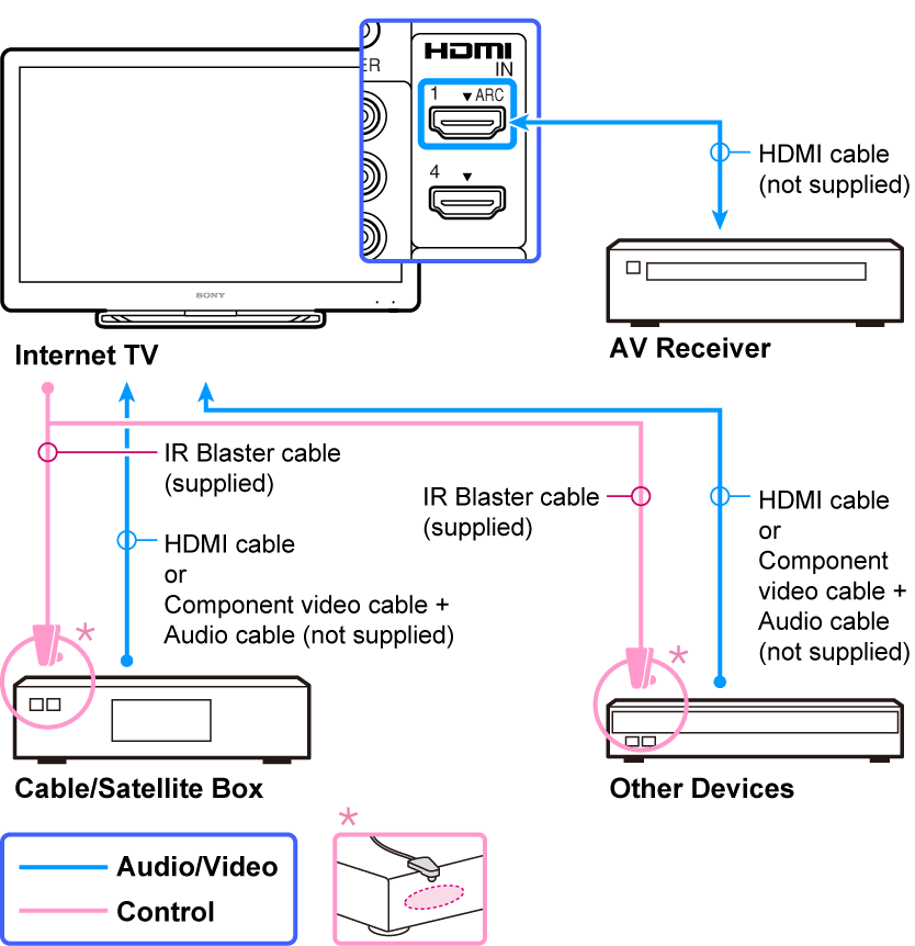 help guide xfinity cable wiring diagram hdmi cable hook up diagram #11