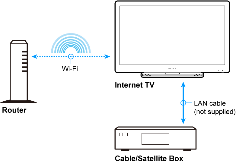 sony home theater hook up diagram