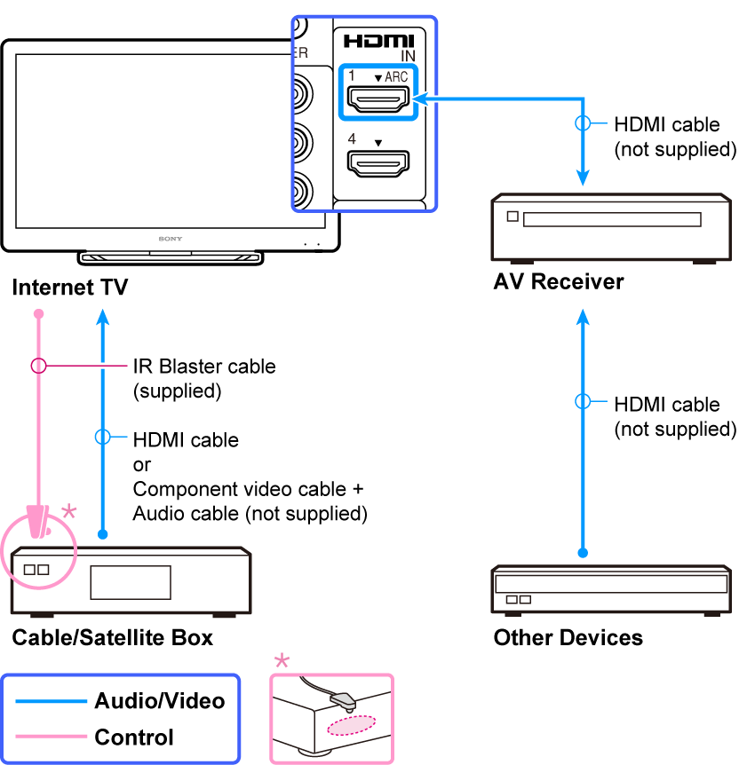 hdmi cable box receiver tv connection diagram hdmi home