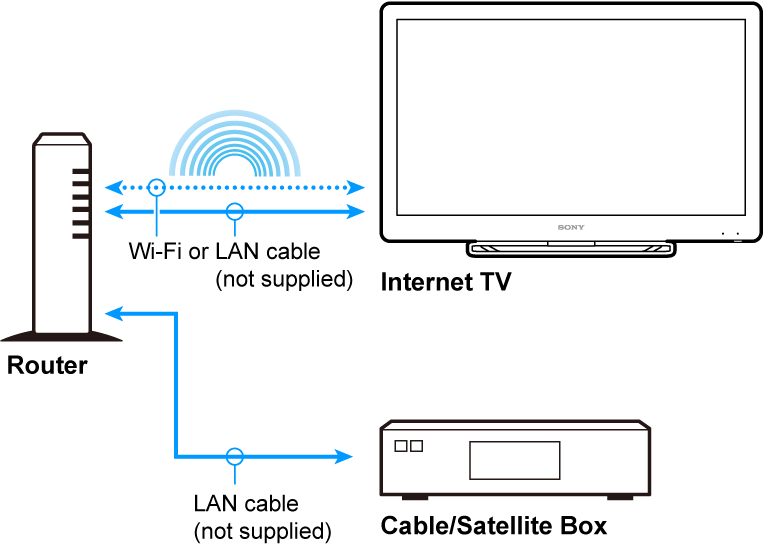 wiring diagram to tv cable modem for cast with Time Warner Cable Inter  Diagram For Wiring on Time Warner Cable Inter  Diagram For Wiring likewise Xfinity Phone Line Wiring Diagram in addition Wiring Diagram For Modem And Router further Home Inter Wiring Diagram furthermore Cast X1 Dvr Box Connections.