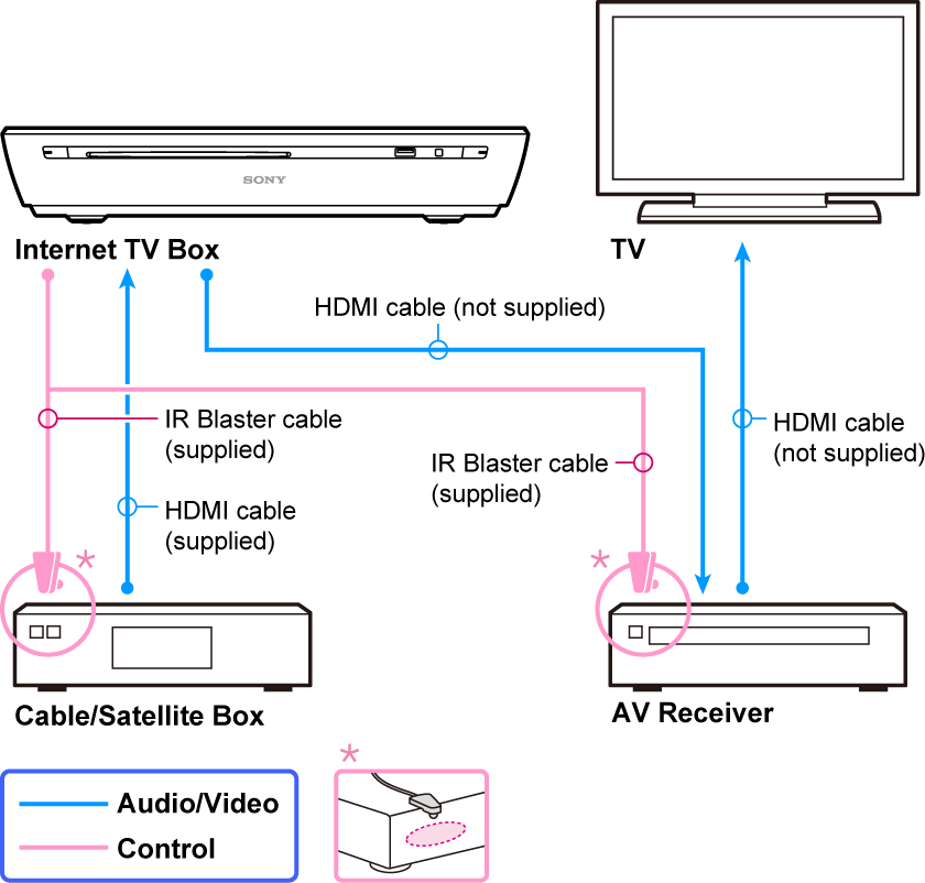help guide Cable Box Wire