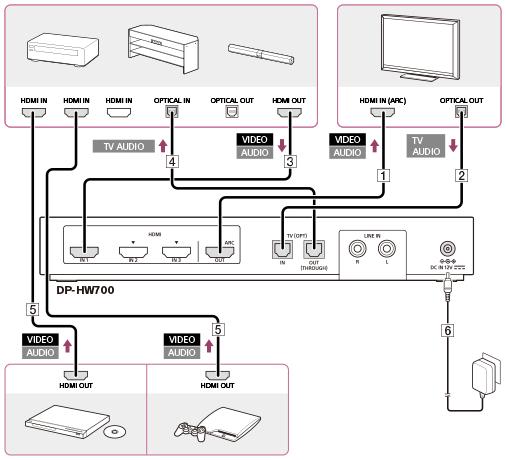 verbindungsbeispiel 5 anschlie en von wiedergabeger ten an den prozessor ber einen av. Black Bedroom Furniture Sets. Home Design Ideas