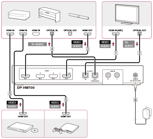Connection Example 5 Connecting Playback Devices To The