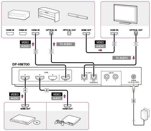 Aansluitvoorbeeld 4 Verbinden Van De Processor Met