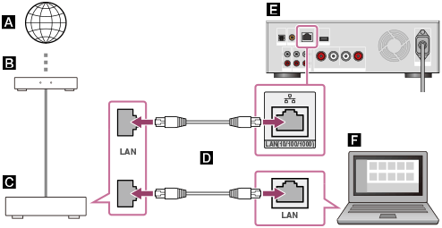 Tilslut flere routere samme netværk koble til i hotellets bar