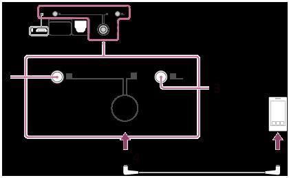Anslut Xperia-enheten till AUDIO IN LINE OUT-uttaget via stereominikabeln  (medföljer). e18f9a36e6196