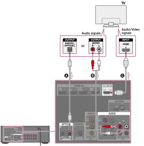 Σύνδεση συνδέσεων δεκτών AV