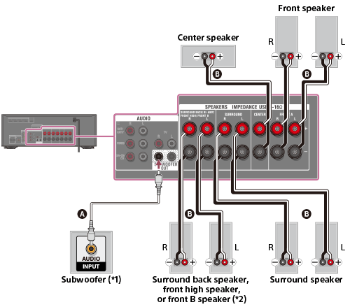 Wiring a subwoofer surround wire center help guide connecting speakers rh helpguide sony net subwoofer speaker wiring diagram home subwoofer wiring greentooth Images