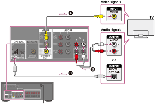 Help Guide Connecting A Tv
