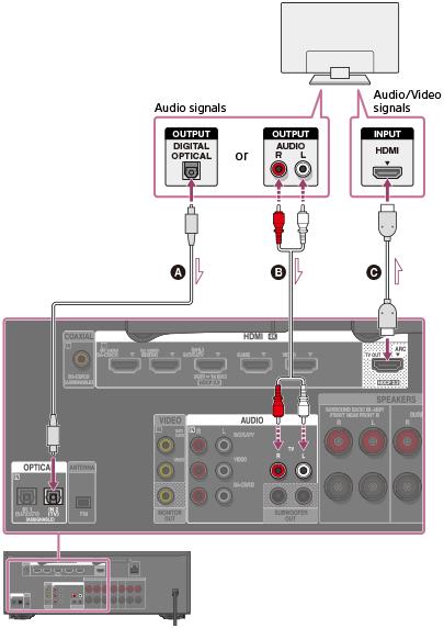 hdmi to rca cable wiring diagram hilfe anschlie  en eines fernsehers  str dn860   hilfe anschlie  en eines fernsehers  str dn860