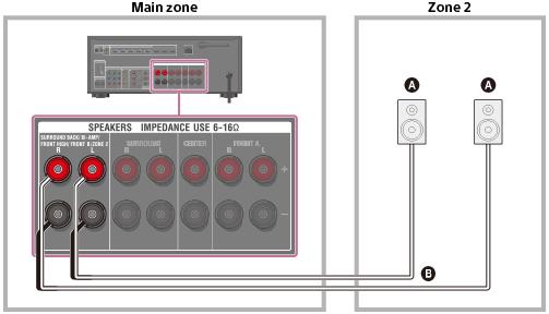 Hilfe | Anschließen der Lautsprecher in Zone 2 (nur STR-DN1050)