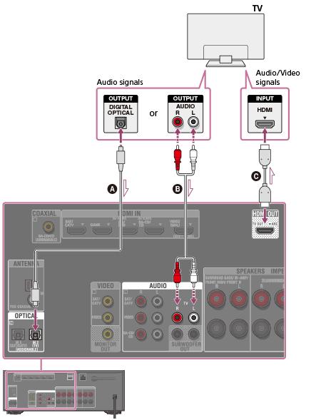 σύνδεση γραμμής ήχου σε δέκτη