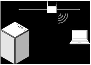 Srs Zr5 Helpgids Verbinding Maken Met Een Bekabeld Netwerk